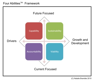 The Four Abilities Framework